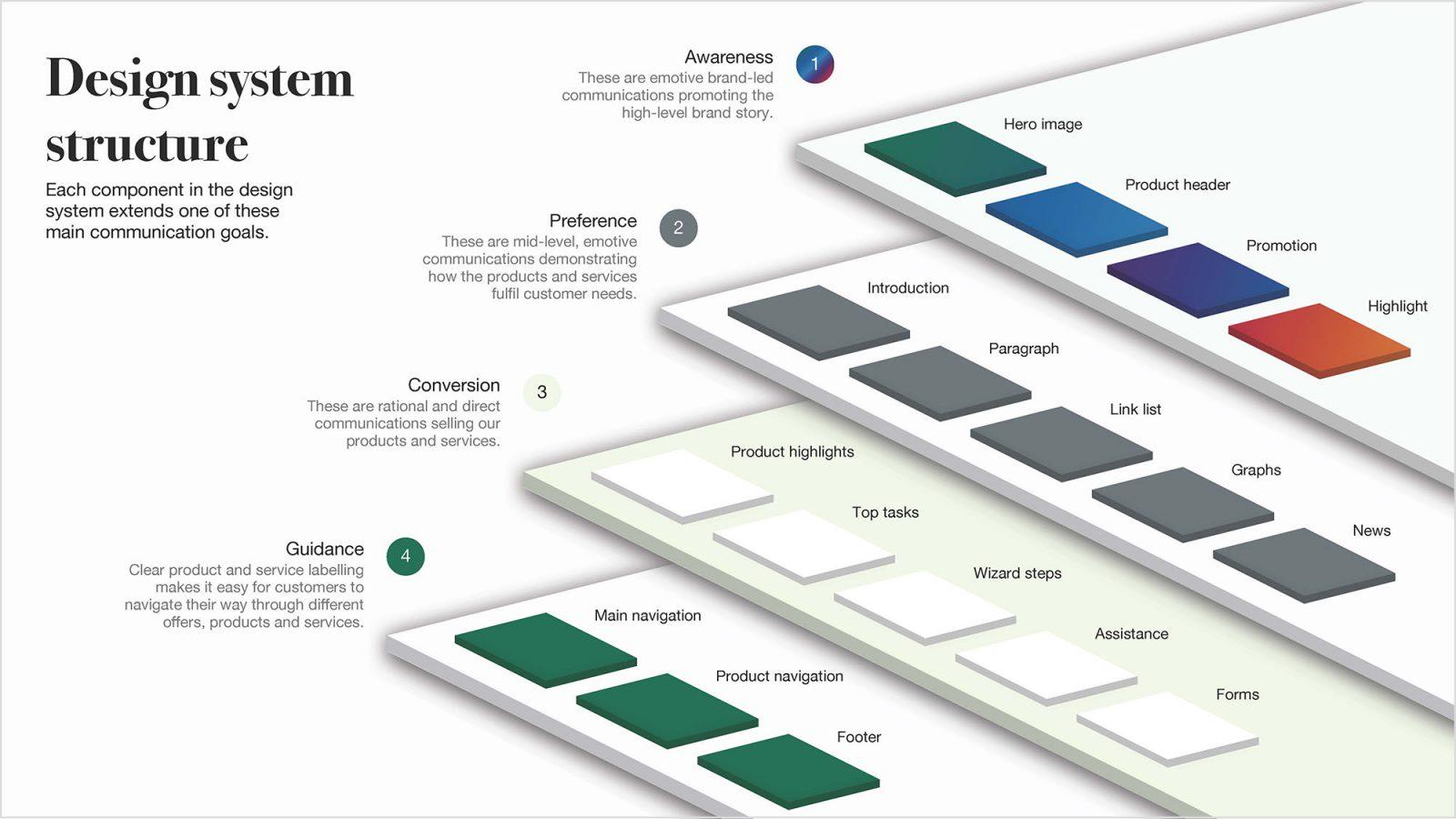 Design System Structure Lloyds Bank