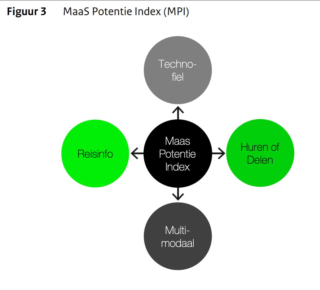 MaaS potentie index