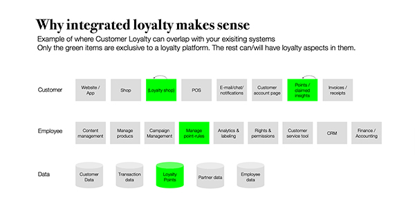 INFO: Integrated Loyalty Platform