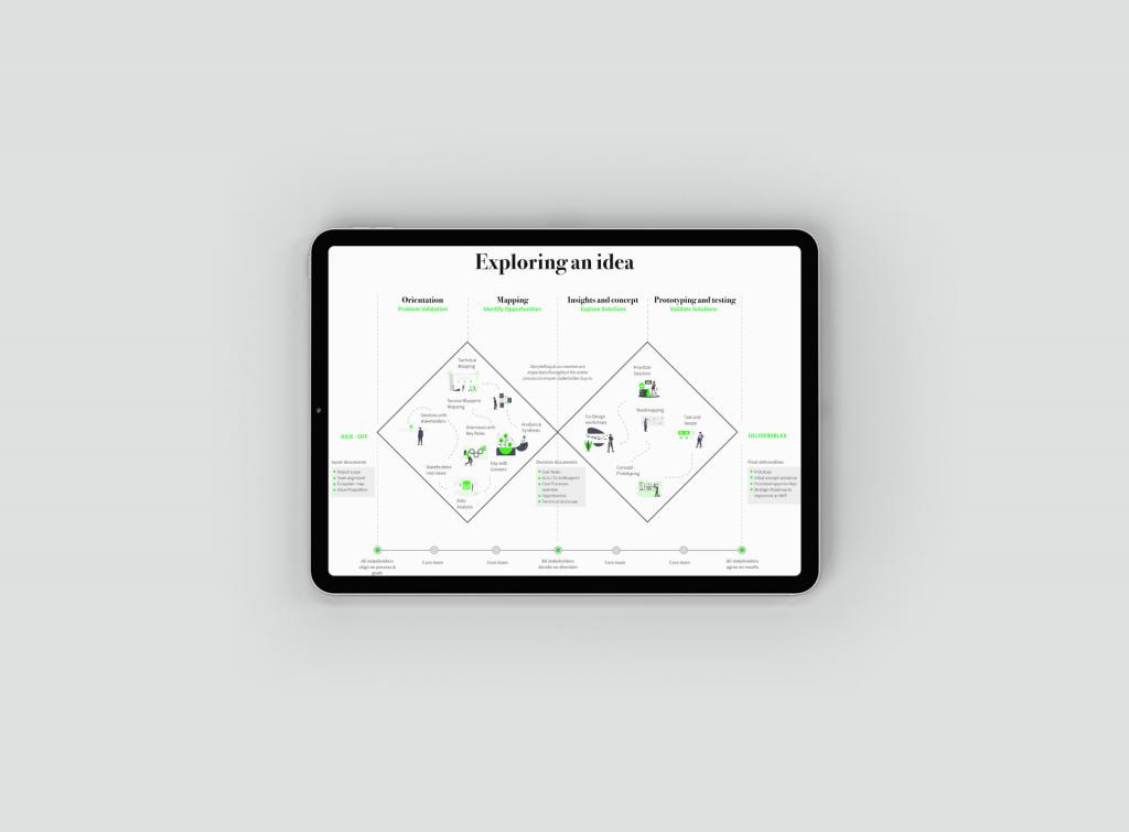 Exploring Innovation Map